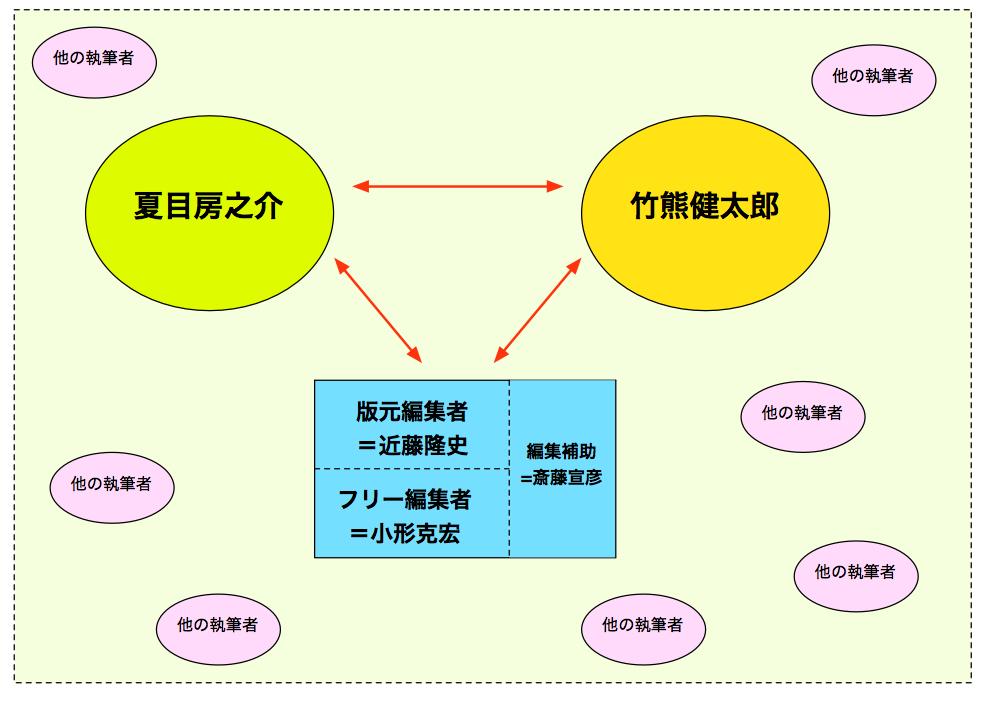 図1 マンガの読み方の構図